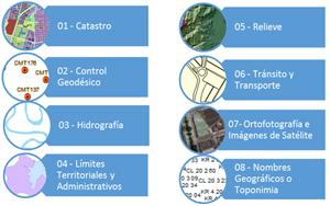 Revisión y ajuste al Catálogo de Objetos Geográficos de la IDESC