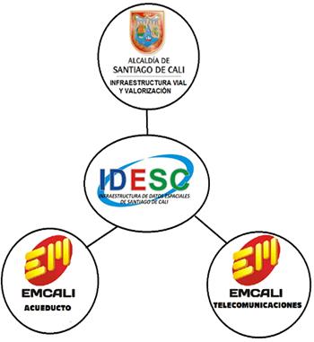 Acompa?amiento para implementar nodos de la IDESC