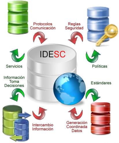 Funcionamiento de la IDESC
