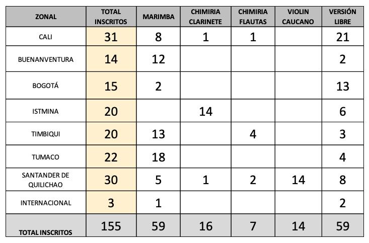 Cifra histórica de inscritos en el Petronio Álvarez: 155 agrupaciones lucharán por 44 cupos
