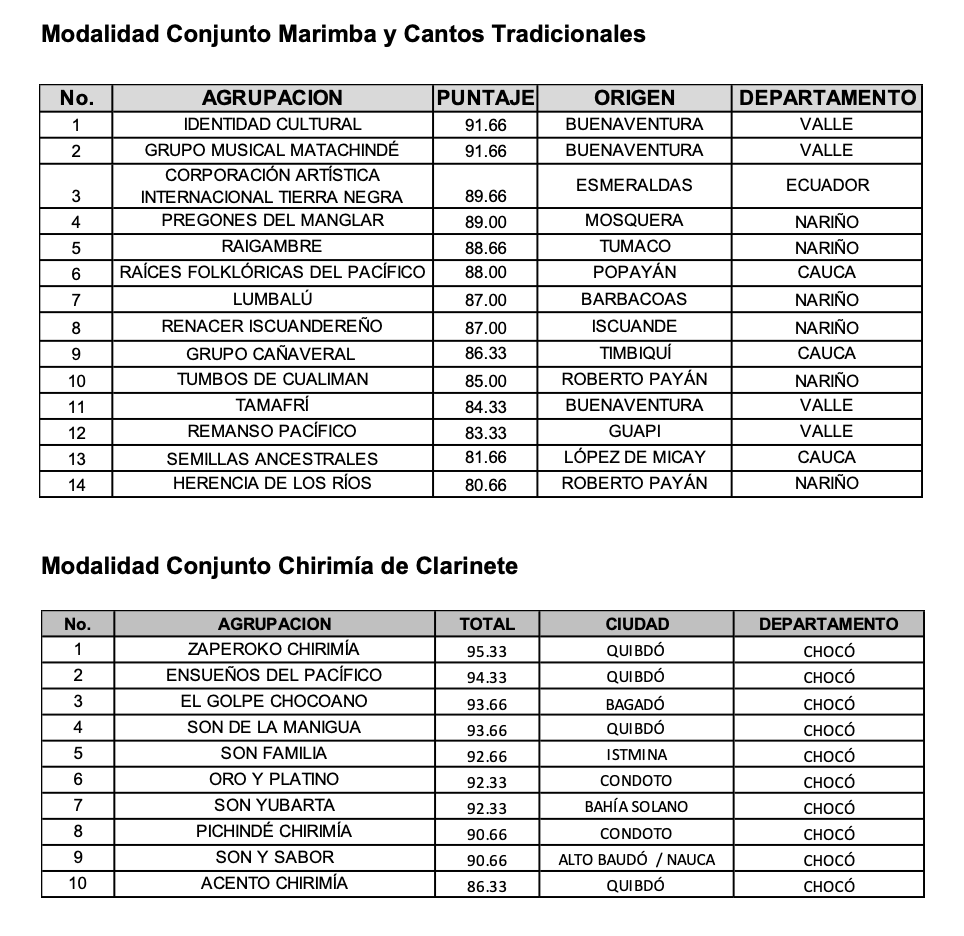 Estas son las 47 agrupaciones musicales que se clasificaron al Petronio Álvarez 1