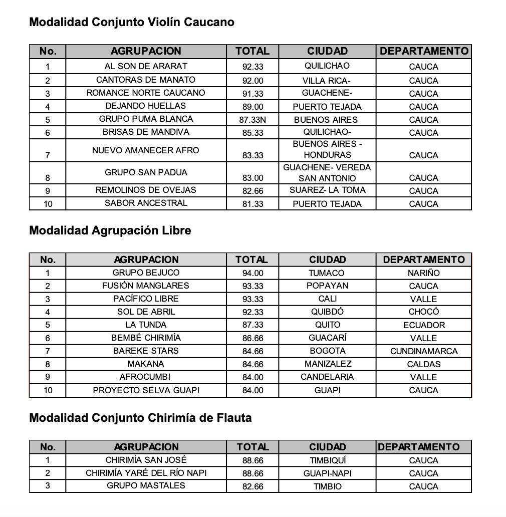 Estas son las 47 agrupaciones musicales que se clasificaron al Petronio Álvarez 2