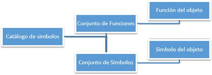 Catálogo de Símbolos para la IDESC