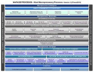 Modelación de procedimientos de la IDESC para el MOP