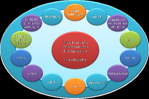 Diagrama en el cual se muestra en el centro, al Departamento Administrativo de Planeación Municipal como el coordinador de la IDESC y alrededor los organismos y entodades vinculados a la IDESC.